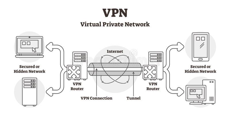 funcionamiento de VPN